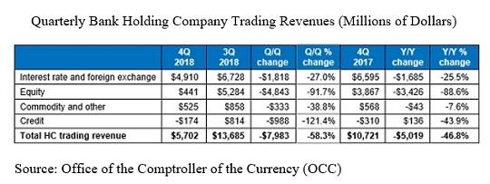 Quarterly-Bank-Holding-Company-Trading-R
