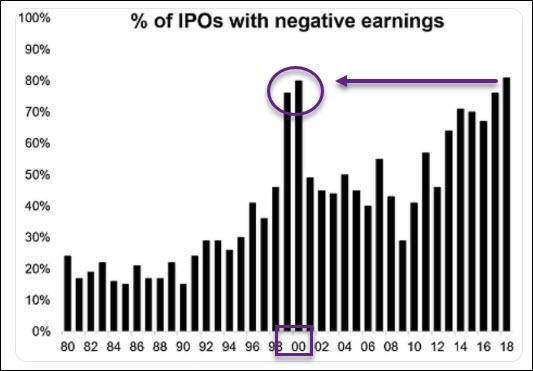 % of IPOS with negative earnings