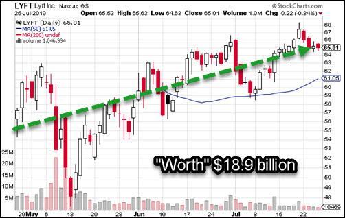Lyft stock price chart